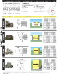 Phoenixville-Zoning-Ordinance-2
